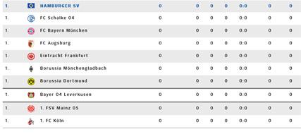Der bundesliga spielplan des hsv for Bundesliga tabelle